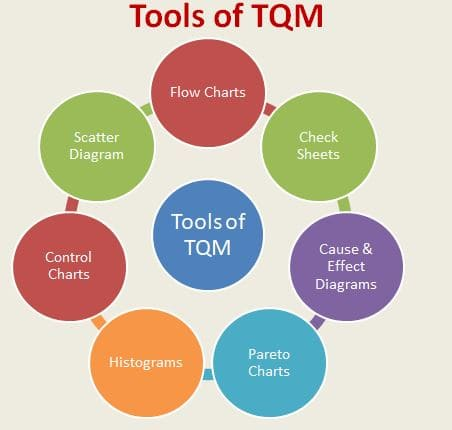 tqm case study india Before the era of economic liberalization in india, ie, till the late 1980s, the including tqm the present research is a multiple case study to investigate implementation of.