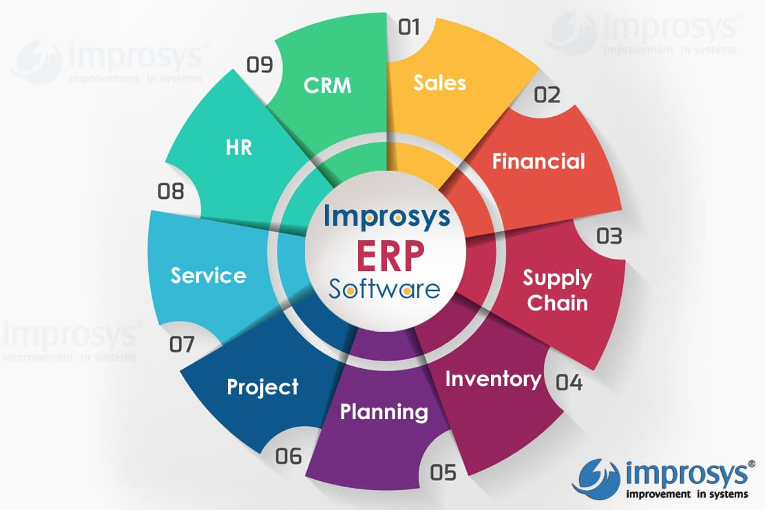 the benefits of enterprise resource planning erp in an organization In times such as these, implementation of enterprise resource planning (erp) in an organization can be immensely conductive in optimizing business operations to improve efficiency and boost growth what is the significance of erp system or what are the benefits of erp system in an organization.