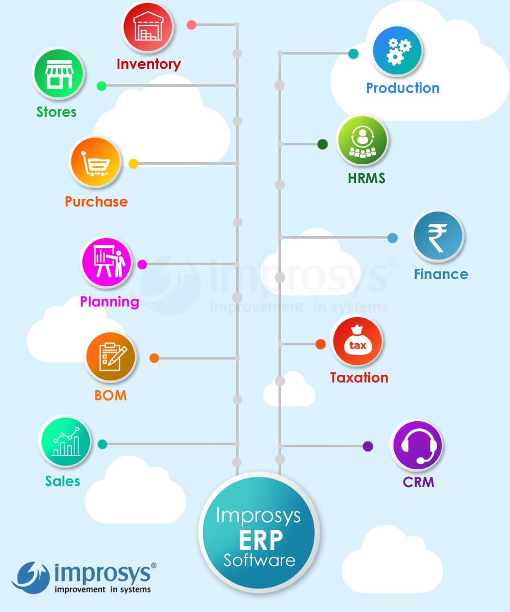 improsys-erp-software