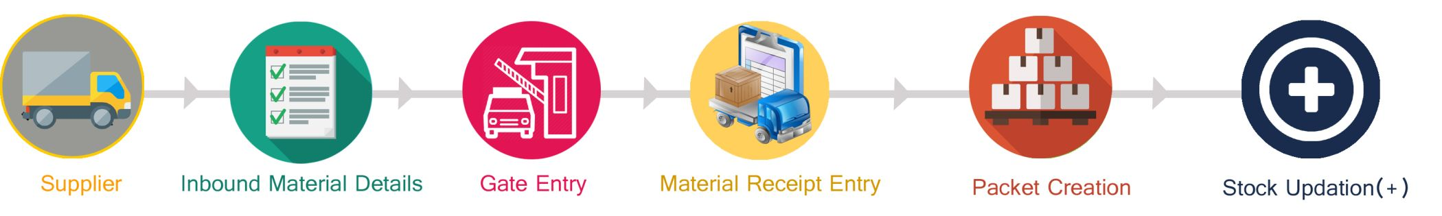 WMS Software in Pune | Warehouse Management Software from