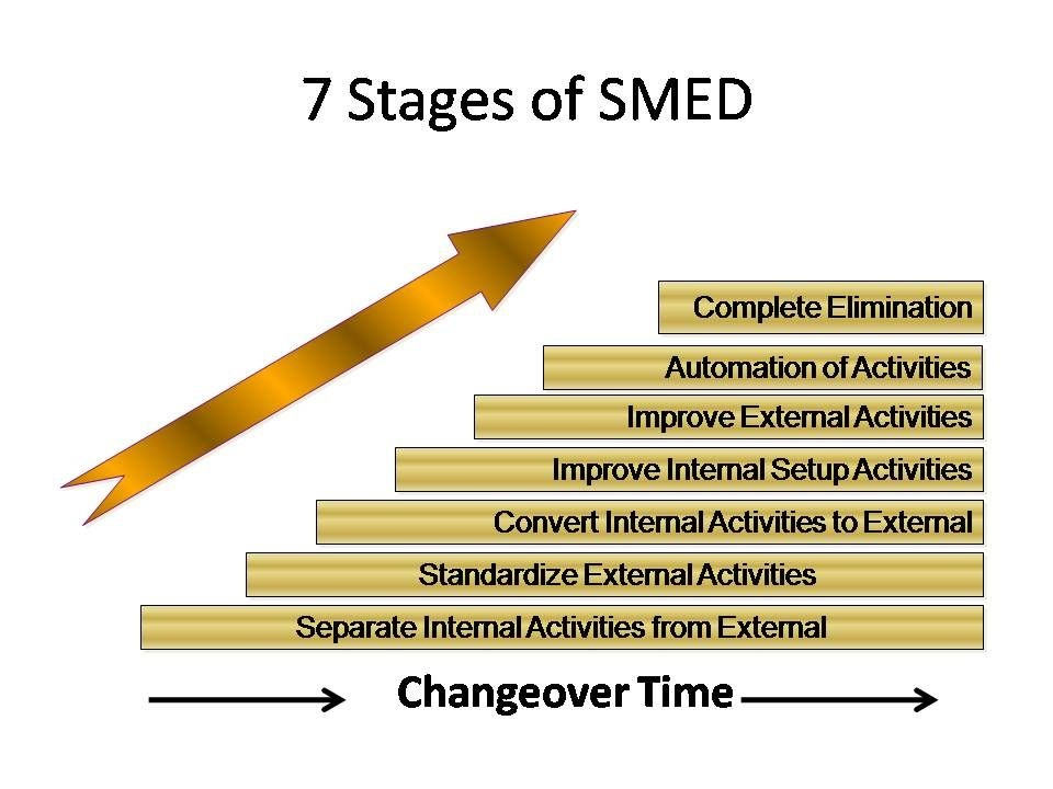 Benefits Of Smed Smed Implementation Smed Process Smed
